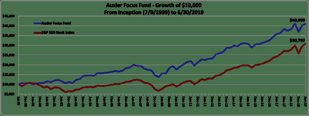 Quarterly Shareholder Letter | Auxier Asset Management